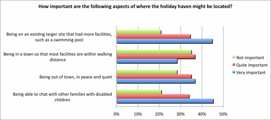 How important are the following aspects of where the holiday haven might be located