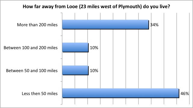 How far away from Looe (23 miles west of Plymouth) do you live